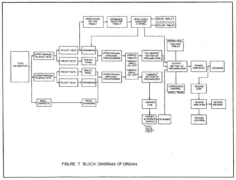 the block diagram (figure 7)